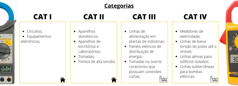 Categorias de Alicates Amperímetros